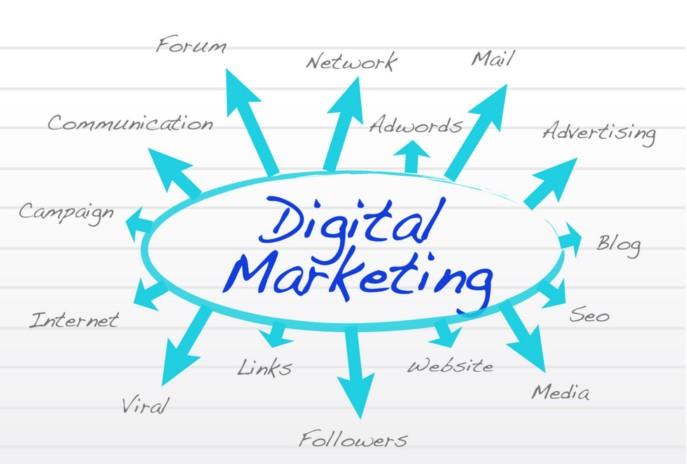 Digital маркетинг - что это?