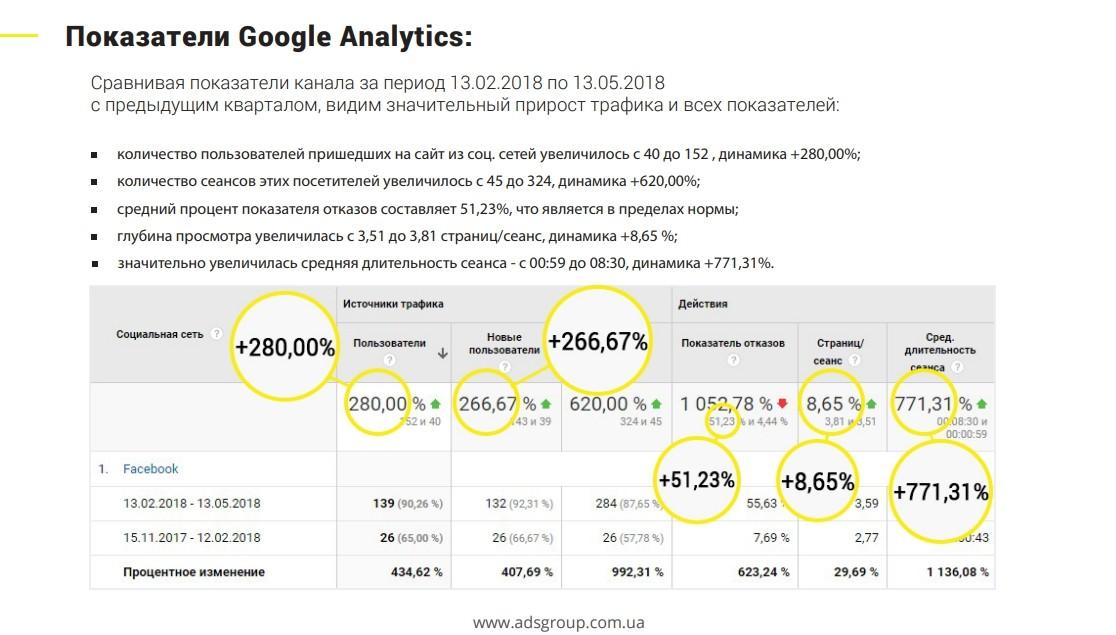 SMM Google Analytics