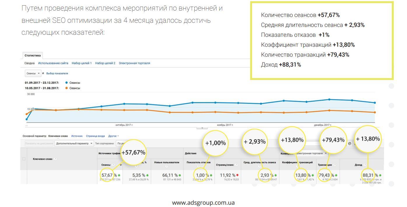 Веб аналтика